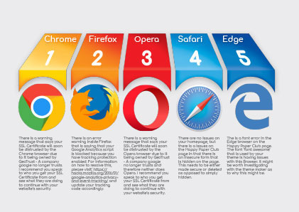 2. Browsers - How compatible is your website?